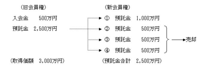 入会金 税務 リゾート会員権